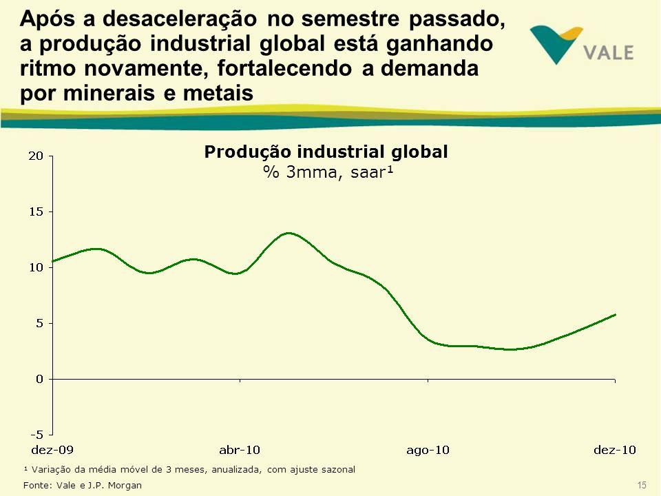 15 Produção industrial global % 3mma, saar¹ ¹ Variação da média móvel de 3 meses, anualizada, com ajuste sazonal Fonte: Vale e J.P. Morgan Após a desa