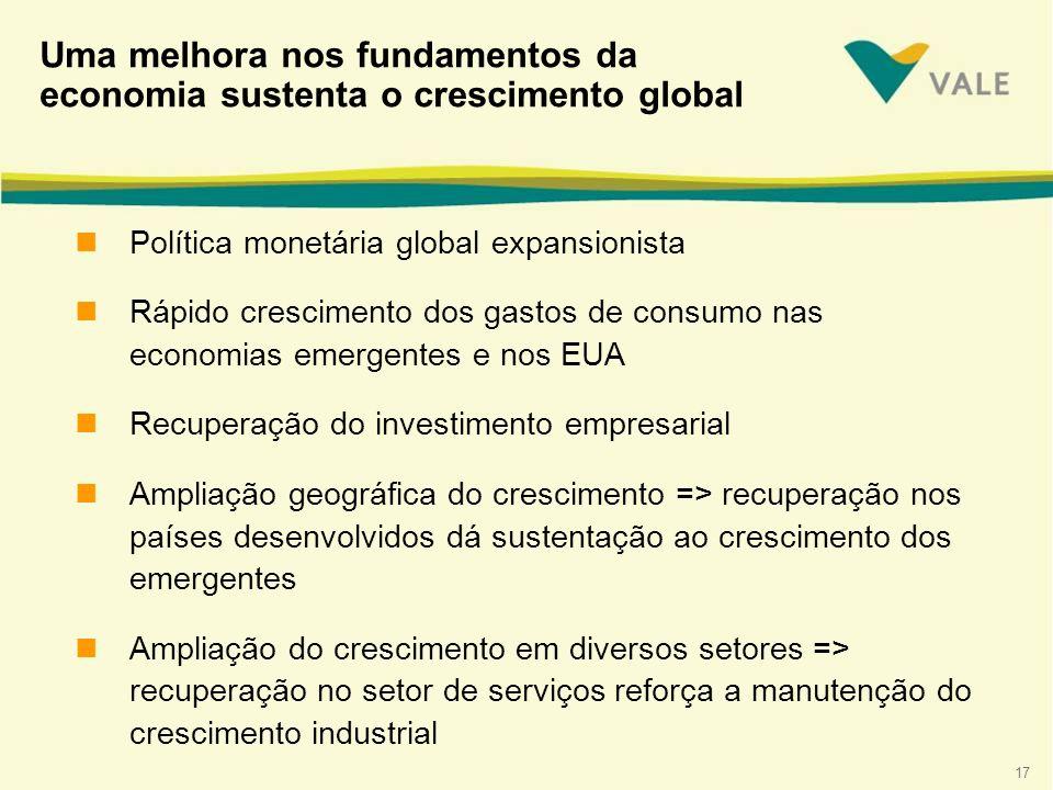 17 Uma melhora nos fundamentos da economia sustenta o crescimento global nPolítica monetária global expansionista nRápido crescimento dos gastos de co