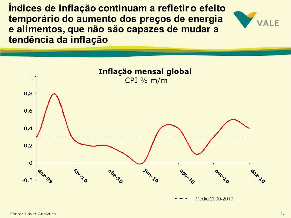 18 Inflação mensal global CPI % m/m Fonte: Haver Analytics Média 2000-2010 Índices de inflação continuam a refletir o efeito temporário do aumento dos preços de energia e alimentos, que não são capazes de mudar a tendência da inflação