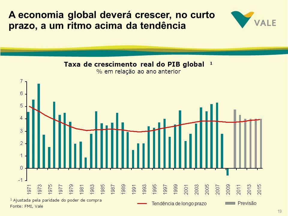 19 1 Ajustada pela paridade do poder de compra Fonte: FMI, Vale Tendência de longo prazo Taxa de crescimento real do PIB global 1 % em relação ao ano anterior Previsão A economia global deverá crescer, no curto prazo, a um ritmo acima da tendência