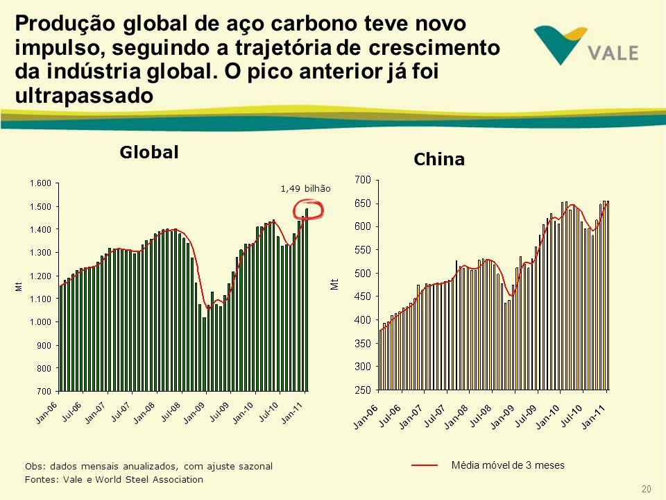 20 Global Obs: dados mensais anualizados, com ajuste sazonal Fontes: Vale e World Steel Association Média móvel de 3 meses China Produção global de aço carbono teve novo impulso, seguindo a trajetória de crescimento da indústria global.