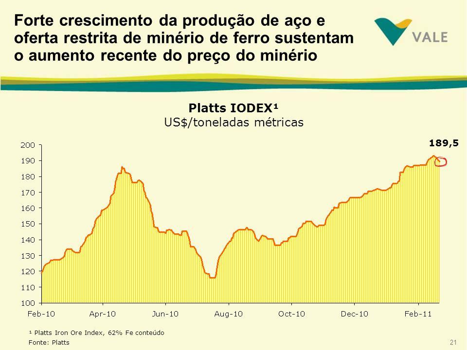 21 ¹ Platts Iron Ore Index, 62% Fe conteúdo Fonte: Platts 189,5 Forte crescimento da produção de aço e oferta restrita de minério de ferro sustentam o aumento recente do preço do minério Platts IODEX¹ US$/toneladas métricas