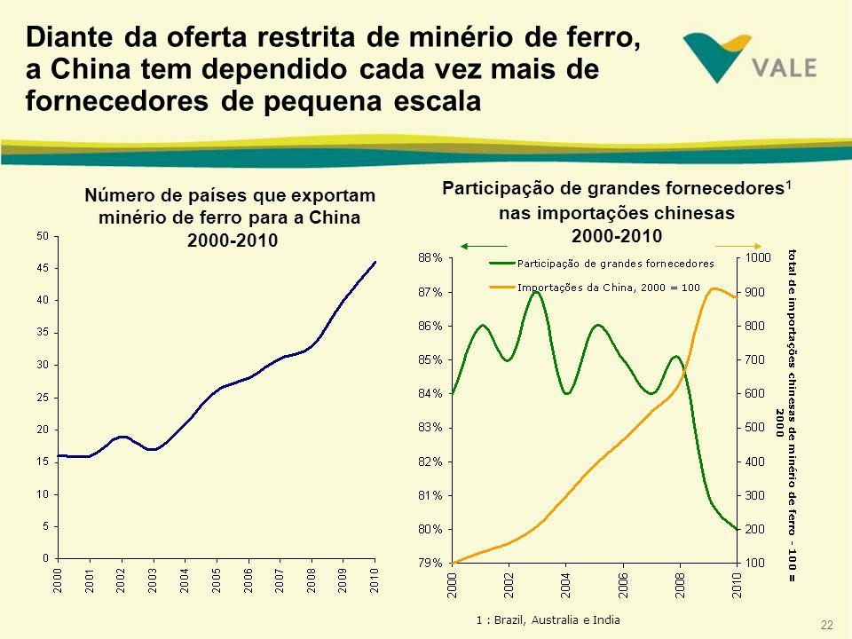 22 Diante da oferta restrita de minério de ferro, a China tem dependido cada vez mais de fornecedores de pequena escala Número de países que exportam minério de ferro para a China 2000-2010 1 : Brazil, Australia e India Participação de grandes fornecedores 1 nas importações chinesas 2000-2010