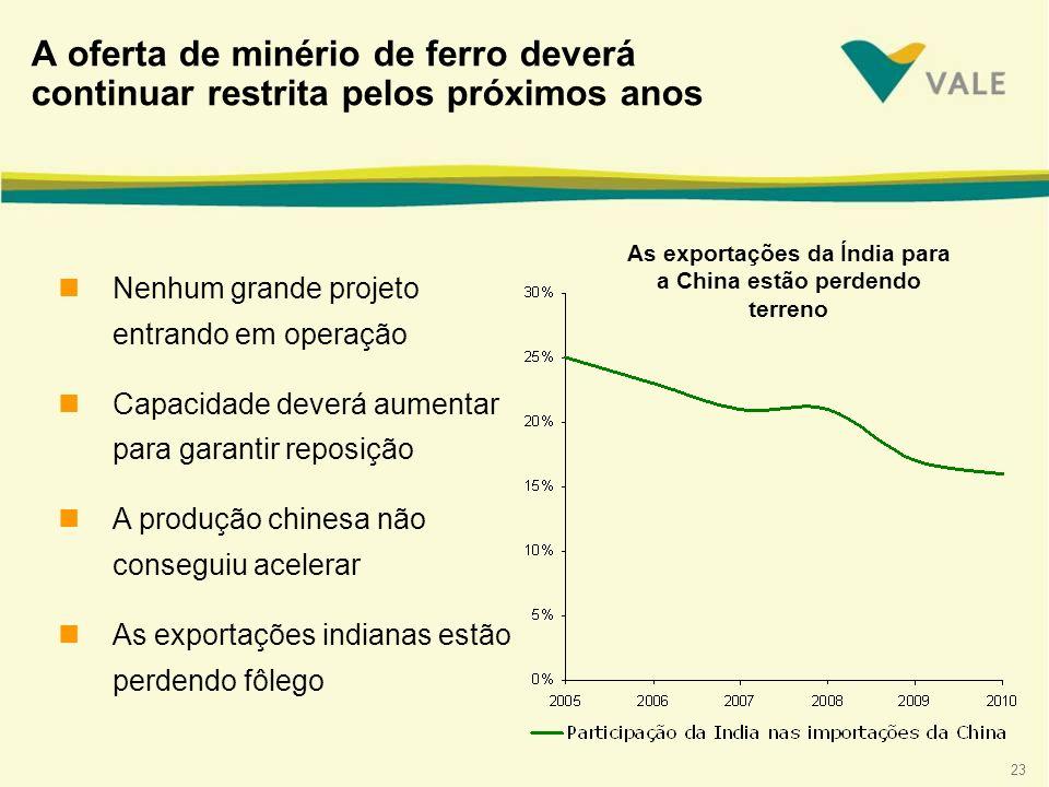 23 A oferta de minério de ferro deverá continuar restrita pelos próximos anos nNenhum grande projeto entrando em operação nCapacidade deverá aumentar