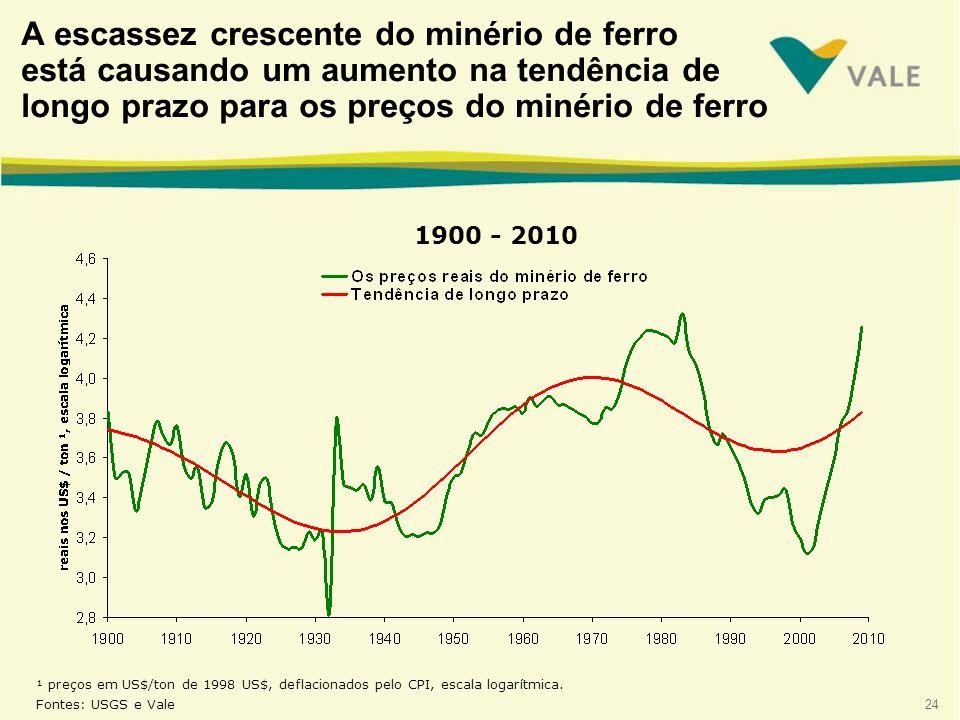 24 ¹ preços em US$/ton de 1998 US$, deflacionados pelo CPI, escala logarítmica. Fontes: USGS e Vale A escassez crescente do minério de ferro está caus