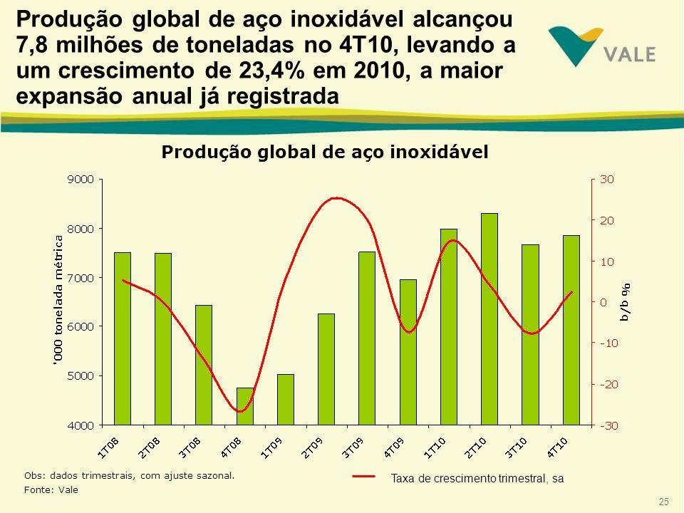25 Obs: dados trimestrais, com ajuste sazonal. Fonte: Vale Produção global de aço inoxidável Produção global de aço inoxidável alcançou 7,8 milhões de