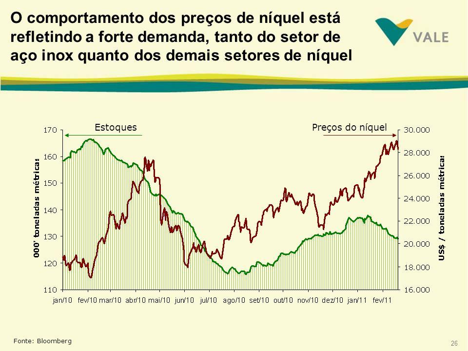 26 O comportamento dos preços de níquel está refletindo a forte demanda, tanto do setor de aço inox quanto dos demais setores de níquel Fonte: Bloombe