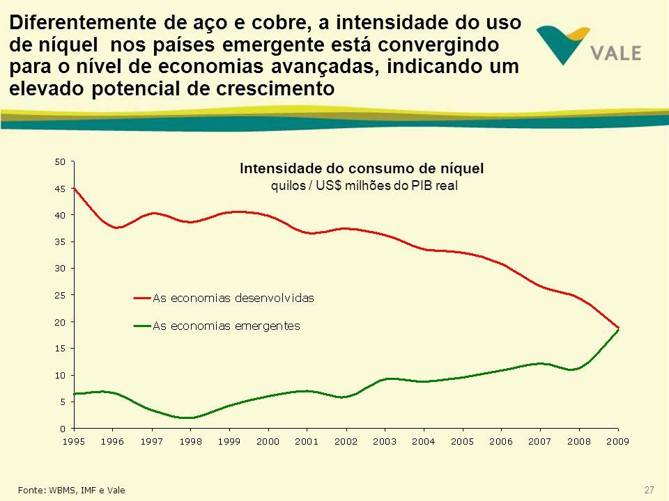 27 Diferentemente de aço e cobre, a intensidade do uso de níquel nos países emergente está convergindo para o nível de economias avançadas, indicando um elevado potencial de crescimento Intensidade do consumo de níquel quilos / US$ milhões do PIB real Fonte: WBMS, IMF e Vale