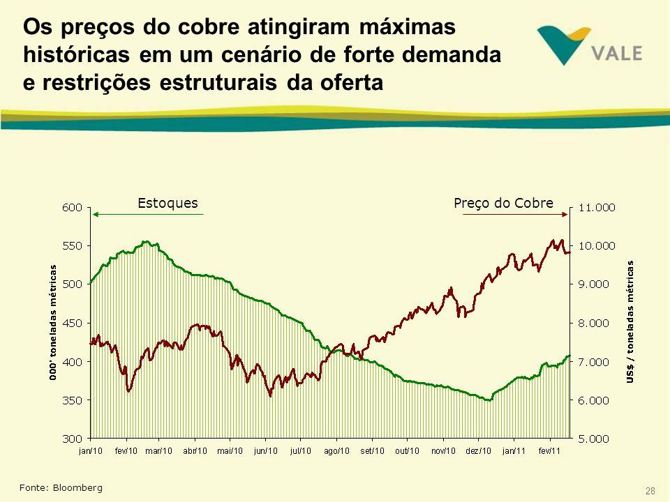 28 Os preços do cobre atingiram máximas históricas em um cenário de forte demanda e restrições estruturais da oferta Fonte: Bloomberg EstoquesPreço do Cobre