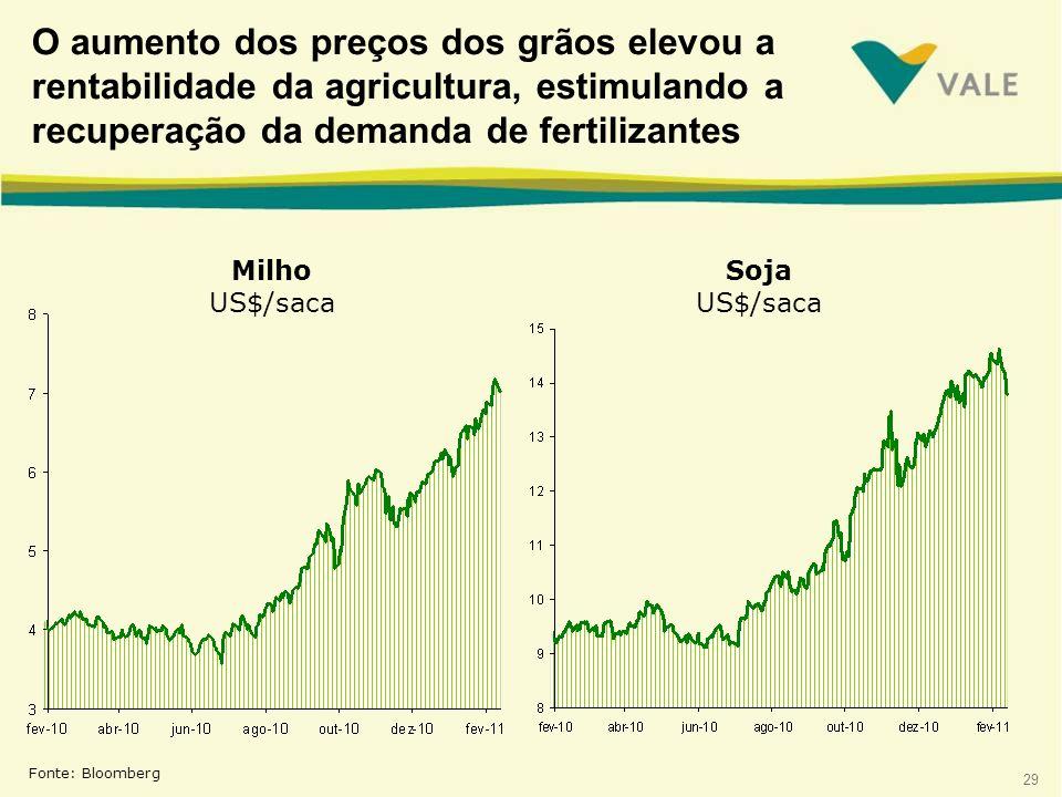 29 Fonte: Bloomberg O aumento dos preços dos grãos elevou a rentabilidade da agricultura, estimulando a recuperação da demanda de fertilizantes Milho