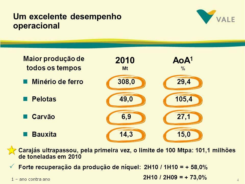 4 nCarajás ultrapassou, pela primeira vez, o limite de 100 Mtpa: 101,1 milhões de toneladas em 2010 nMinério de ferro308,029,4 nPelotas 49,0105,4 nCarvão6,927,1 nBauxita14,315,0 Um excelente desempenho operacional Maior produção de todos os tempos Forte recuperação da produção de níquel: 2H10 / 1H10 = + 58,0% 2H10 / 2H09 = + 73,0% 2010 Mt AoA 1 % 1 – ano contra ano