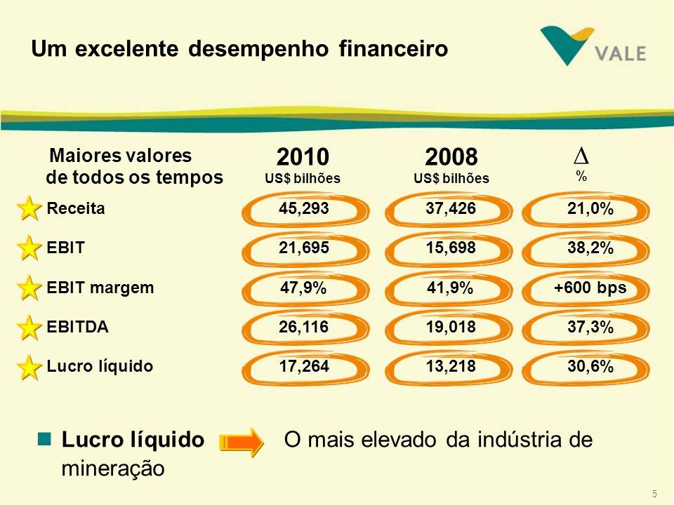 5 Um excelente desempenho financeiro 2010 US$ bilhões Maiores valores de todos os tempos 2008 US$ bilhões nLucro líquido O mais elevado da indústria de mineração Receita45,29337,42621,0% EBIT21,69515,69838,2% EBIT margem47,9%41,9%+600 bps EBITDA26,11619,01837,3% Lucro líquido17,26413,21830,6% %