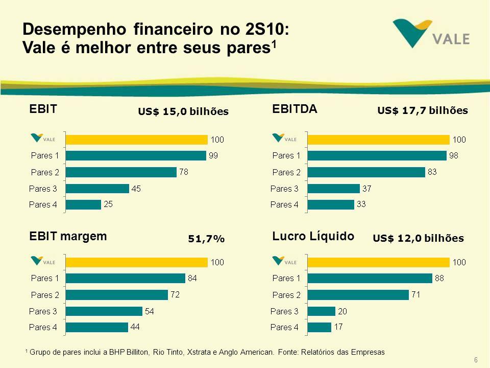 6 Desempenho financeiro no 2S10: Vale é melhor entre seus pares 1 1 Grupo de pares inclui a BHP Billiton, Rio Tinto, Xstrata e Anglo American. Fonte:
