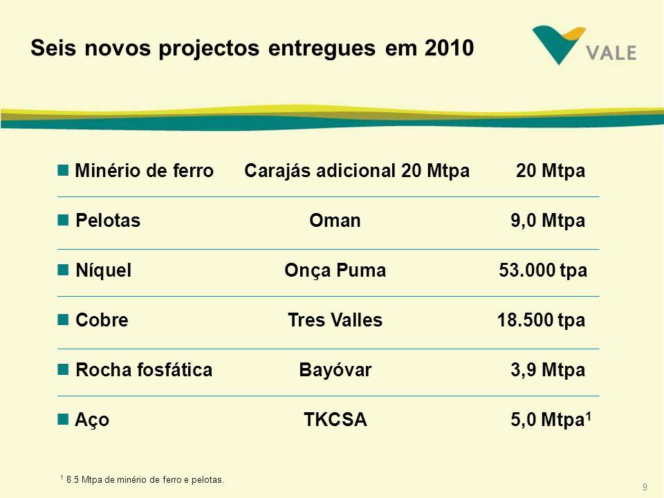 9 n Minério de ferro Carajás adicional 20 Mtpa 20 Mtpa n PelotasOman 9,0 Mtpa n NíquelOnça Puma 53.000 tpa n CobreTres Valles 18.500 tpa n Rocha fosfáticaBayóvar 3,9 Mtpa n AçoTKCSA 5,0 Mtpa 1 Seis novos projectos entregues em 2010 1 8.5 Mtpa de minério de ferro e pelotas.