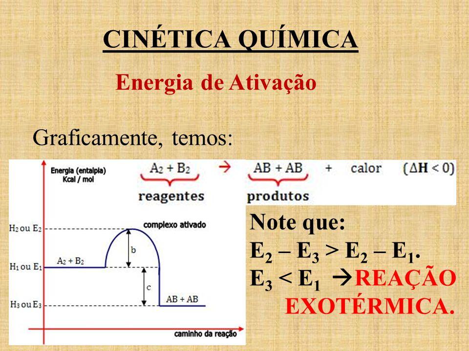 CINÉTICA QUÍMICA Energia de Ativação Graficamente, temos: Note que: E 2 – E 3 > E 2 – E 1. E 3 < E 1 REAÇÃO EXOTÉRMICA.