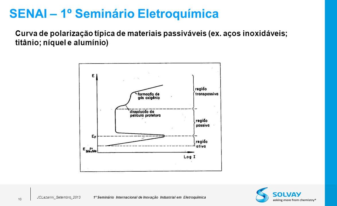 1º Seminário Internacional de Inovação Industrial em EletroquímicaJCLazarini_Setembro_2013 10 SENAI – 1º Seminário Eletroquímica Curva de polarização