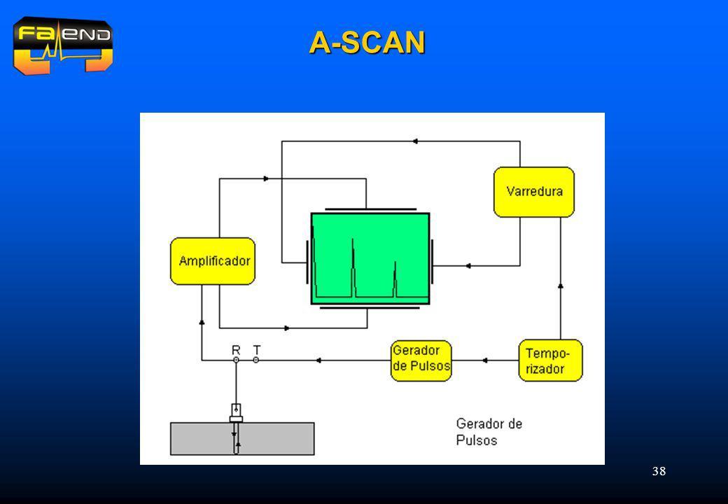 38 A-SCAN