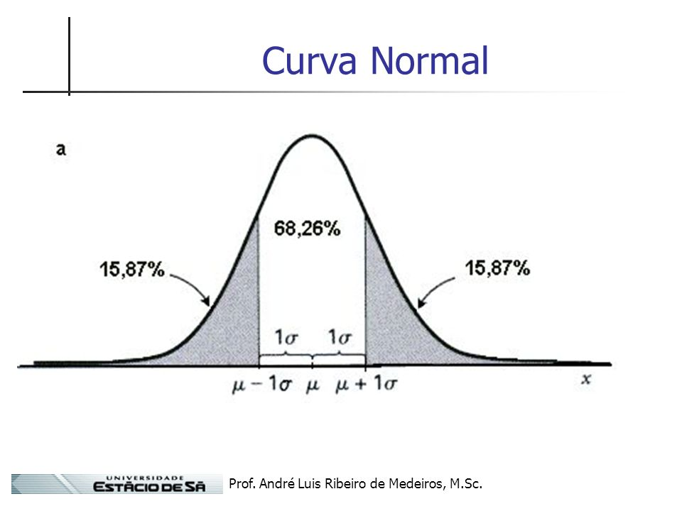 Prof. André Luis Ribeiro de Medeiros, M.Sc. Curva Normal