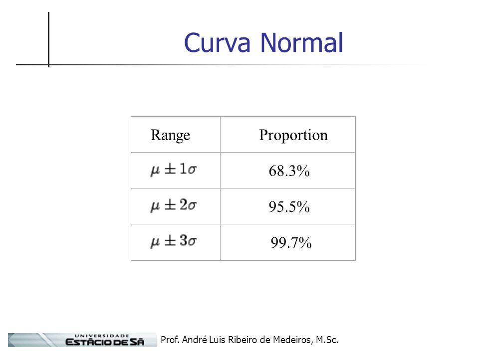 Prof. André Luis Ribeiro de Medeiros, M.Sc. Curva Normal Range Proportion 68.3% 95.5% 99.7%