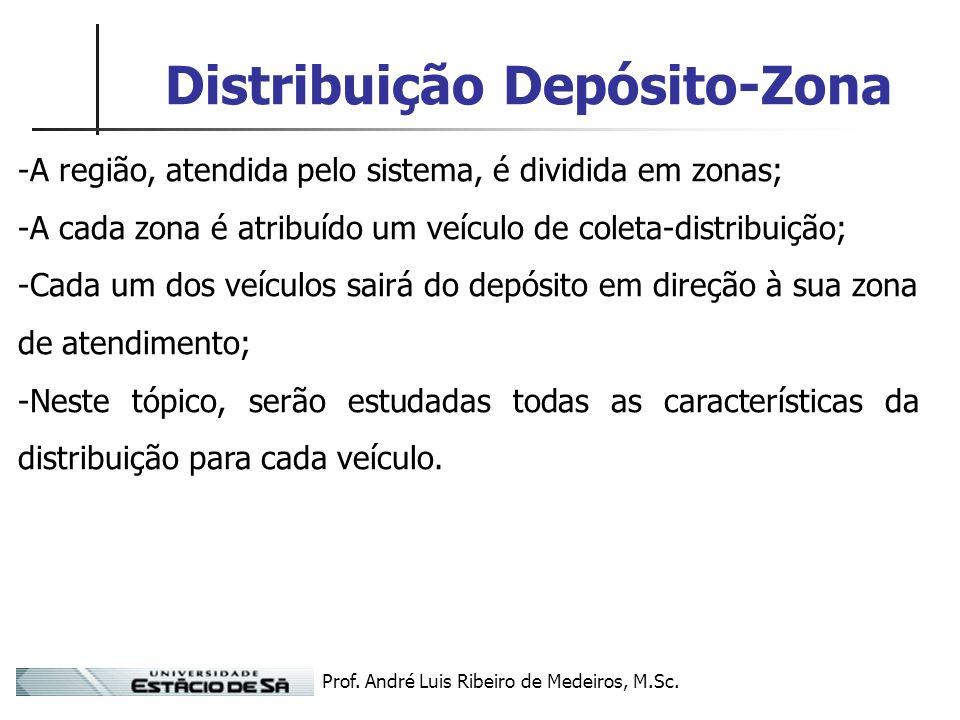 Prof. André Luis Ribeiro de Medeiros, M.Sc. Distribuição Depósito-Zona -A região, atendida pelo sistema, é dividida em zonas; -A cada zona é atribuído