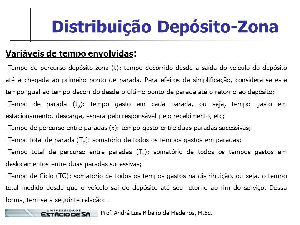 Prof. André Luis Ribeiro de Medeiros, M.Sc. Distribuição Depósito-Zona Variáveis de tempo envolvidas : -Tempo de percurso depósito-zona (t): tempo dec