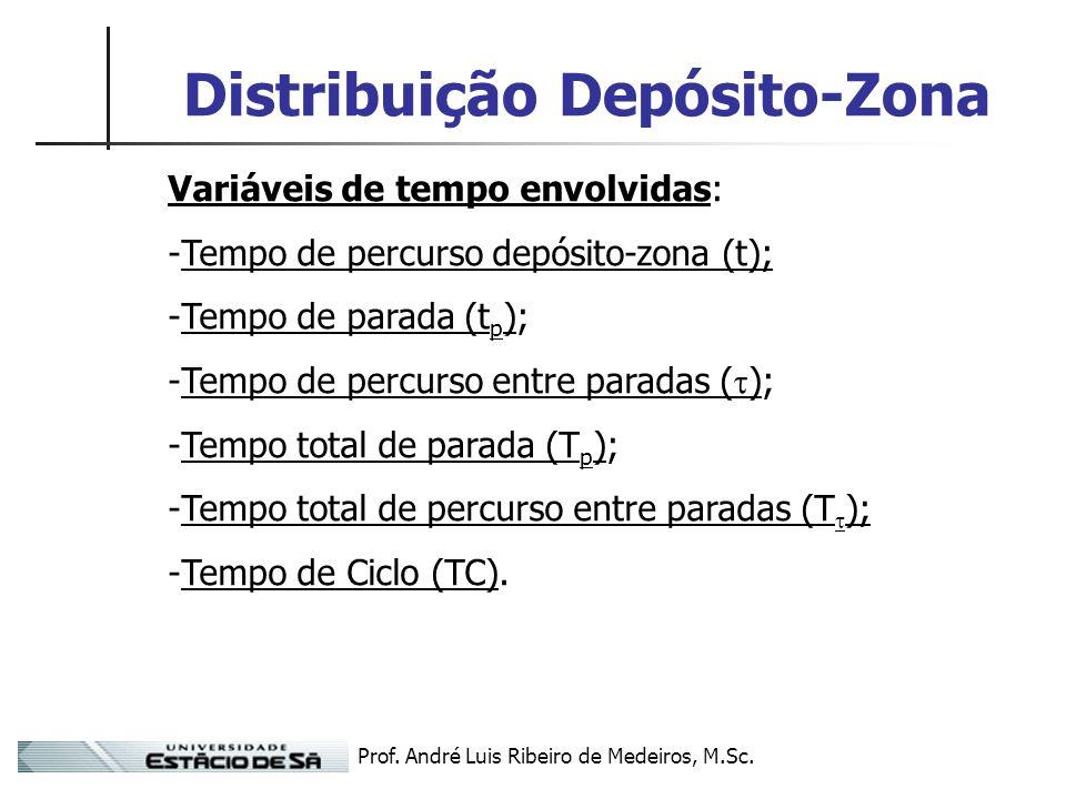 Prof. André Luis Ribeiro de Medeiros, M.Sc. Distribuição Depósito-Zona Variáveis de tempo envolvidas: -Tempo de percurso depósito-zona (t); -Tempo de