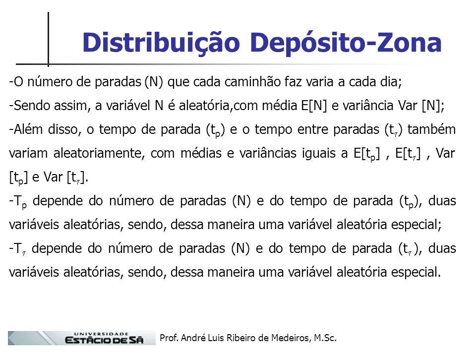 Prof. André Luis Ribeiro de Medeiros, M.Sc. Distribuição Depósito-Zona -O número de paradas (N) que cada caminhão faz varia a cada dia; -Sendo assim,