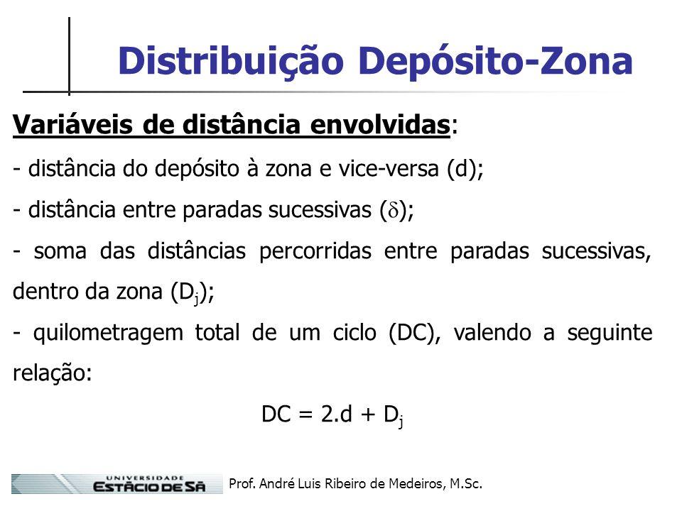 Prof. André Luis Ribeiro de Medeiros, M.Sc. Distribuição Depósito-Zona Variáveis de distância envolvidas: - distância do depósito à zona e vice-versa