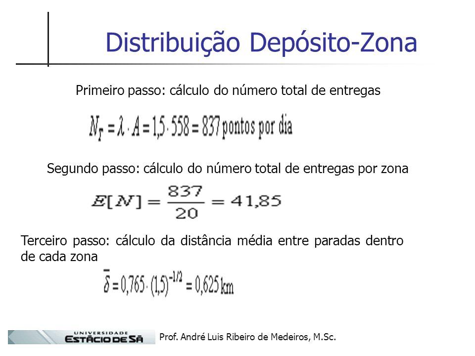 Prof. André Luis Ribeiro de Medeiros, M.Sc. Distribuição Depósito-Zona Primeiro passo: cálculo do número total de entregas Segundo passo: cálculo do n