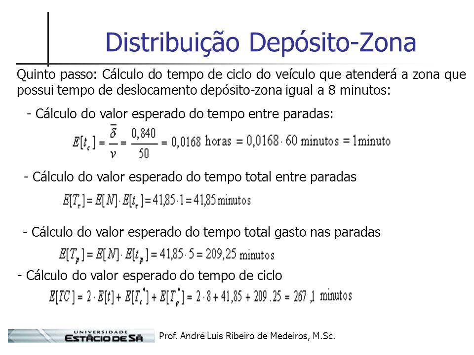 Prof. André Luis Ribeiro de Medeiros, M.Sc. Distribuição Depósito-Zona Quinto passo: Cálculo do tempo de ciclo do veículo que atenderá a zona que poss