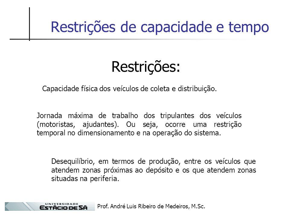 Prof. André Luis Ribeiro de Medeiros, M.Sc. Restrições de capacidade e tempo Restrições: Capacidade física dos veículos de coleta e distribuição. Jorn