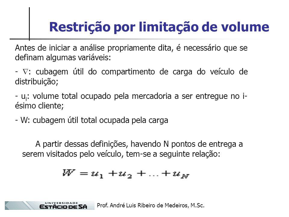 Prof. André Luis Ribeiro de Medeiros, M.Sc. Restrição por limitação de volume Antes de iniciar a análise propriamente dita, é necessário que se defina