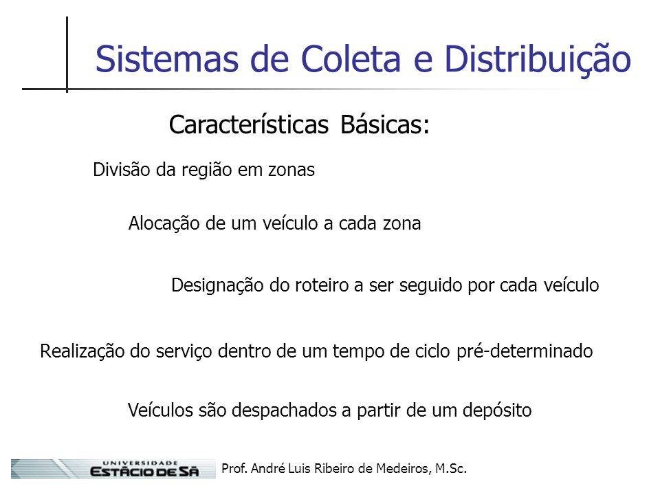 Prof. André Luis Ribeiro de Medeiros, M.Sc. Sistemas de Coleta e Distribuição Características Básicas: Divisão da região em zonas Alocação de um veícu