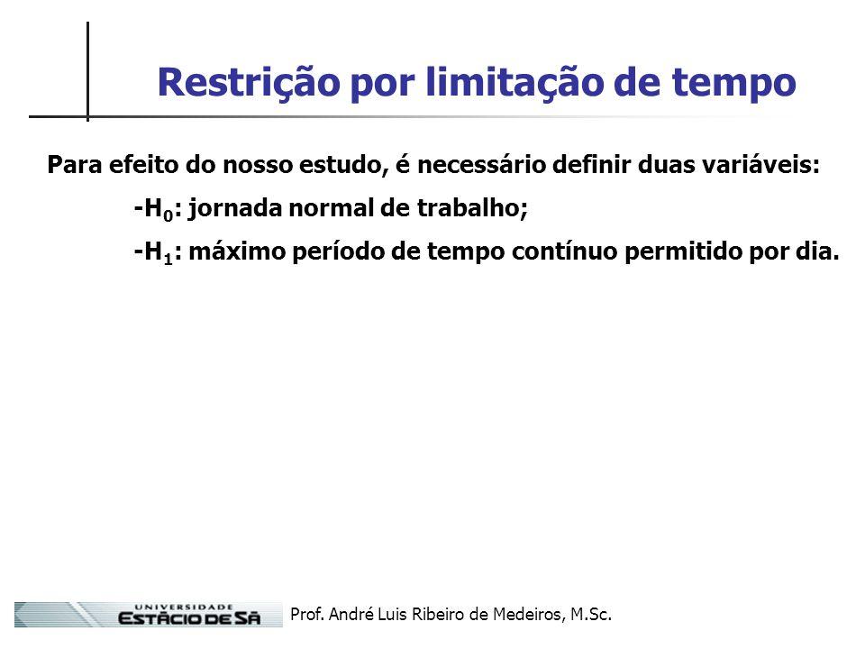Prof. André Luis Ribeiro de Medeiros, M.Sc. Restrição por limitação de tempo Para efeito do nosso estudo, é necessário definir duas variáveis: -H 0 :