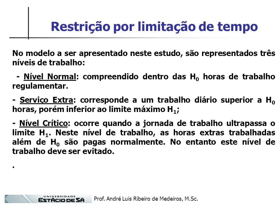 Prof. André Luis Ribeiro de Medeiros, M.Sc. Restrição por limitação de tempo No modelo a ser apresentado neste estudo, são representados três níveis d