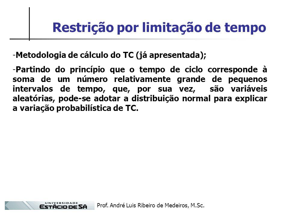 Prof. André Luis Ribeiro de Medeiros, M.Sc. Restrição por limitação de tempo -Metodologia de cálculo do TC (já apresentada); -Partindo do princípio qu