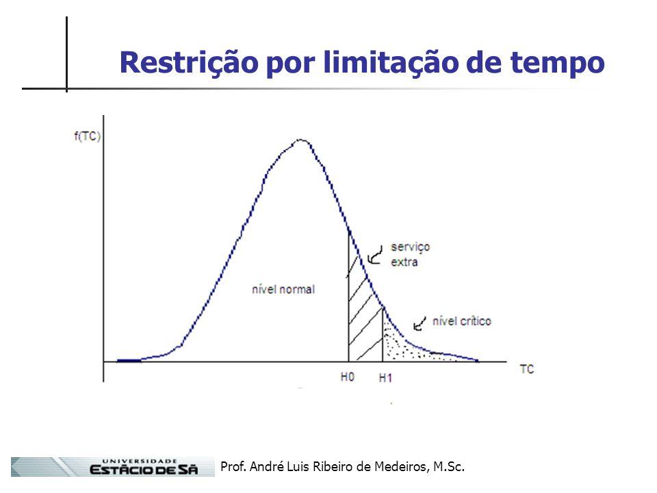 Prof. André Luis Ribeiro de Medeiros, M.Sc. Restrição por limitação de tempo