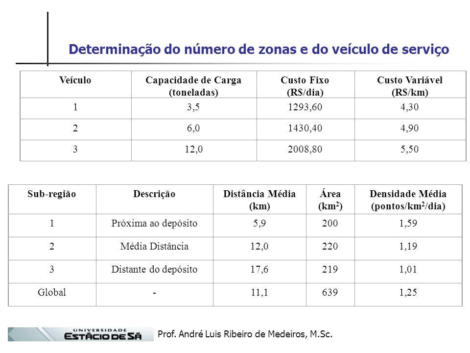 Prof. André Luis Ribeiro de Medeiros, M.Sc. Determinação do número de zonas e do veículo de serviço VeículoCapacidade de Carga (toneladas) Custo Fixo