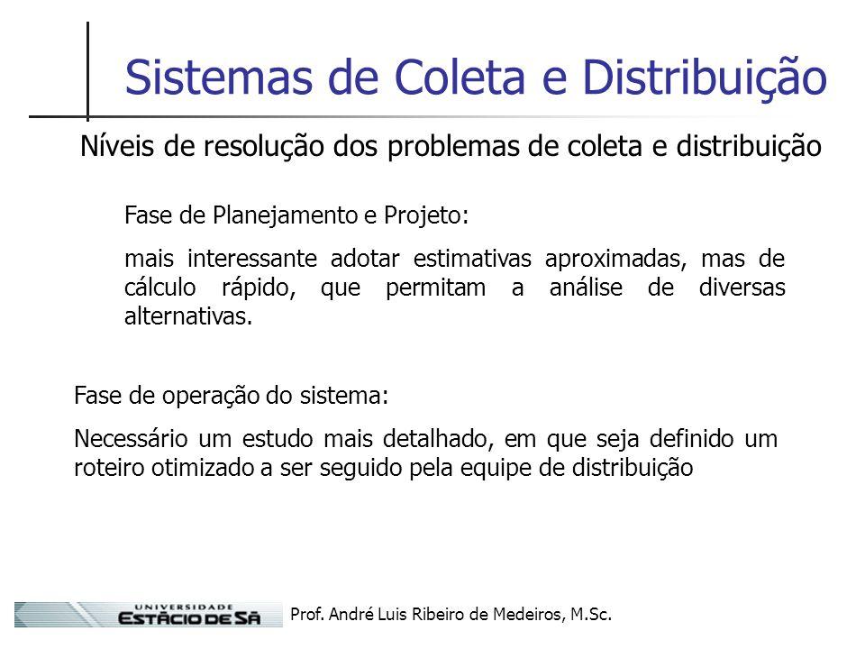 Prof. André Luis Ribeiro de Medeiros, M.Sc. Sistemas de Coleta e Distribuição Níveis de resolução dos problemas de coleta e distribuição Fase de Plane