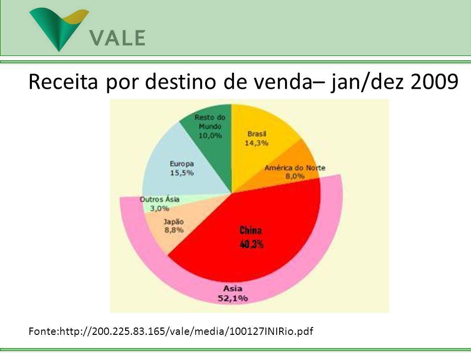 Fonte:http://200.225.83.165/vale/media/100127INIRio.pdf Receita por destino de venda– jan/dez 2009