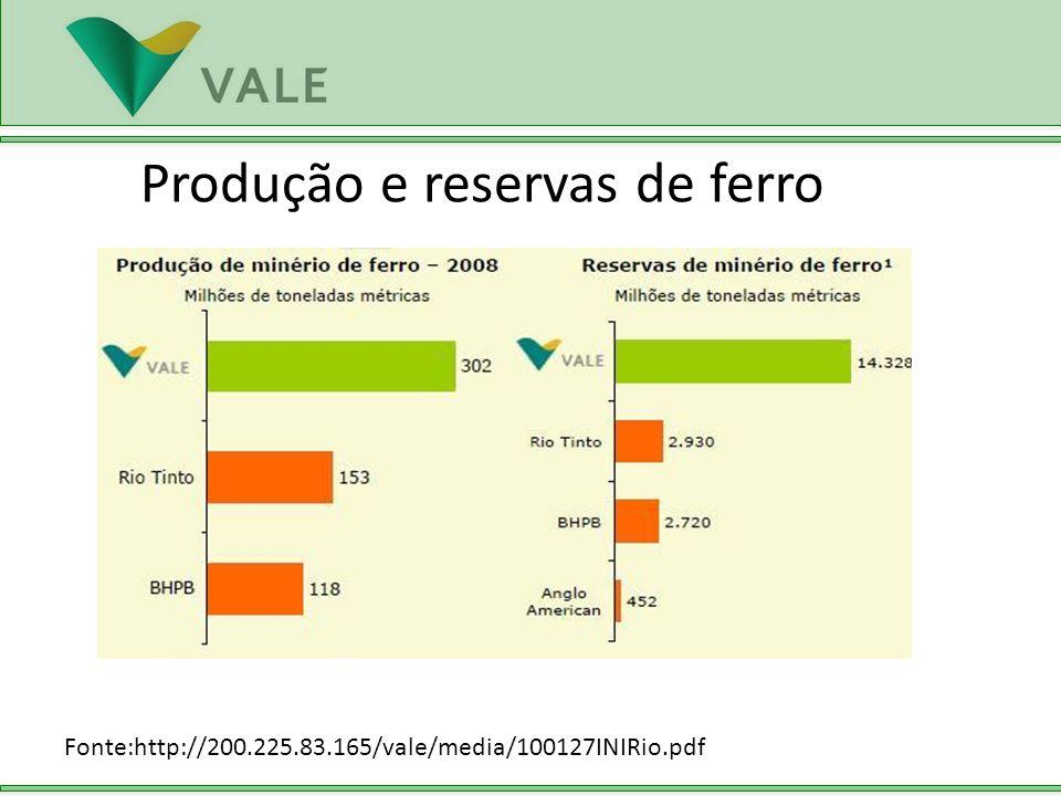 Fonte:http://200.225.83.165/vale/media/100127INIRio.pdf Produção e reservas de ferro
