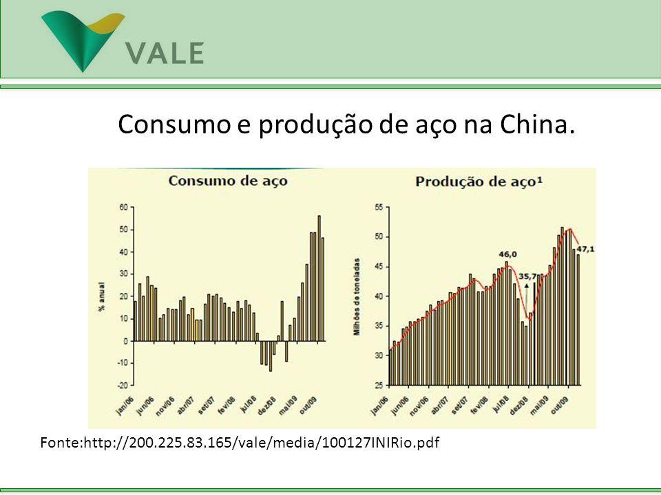 Fonte:http://200.225.83.165/vale/media/100127INIRio.pdf Consumo e produção de aço na China.