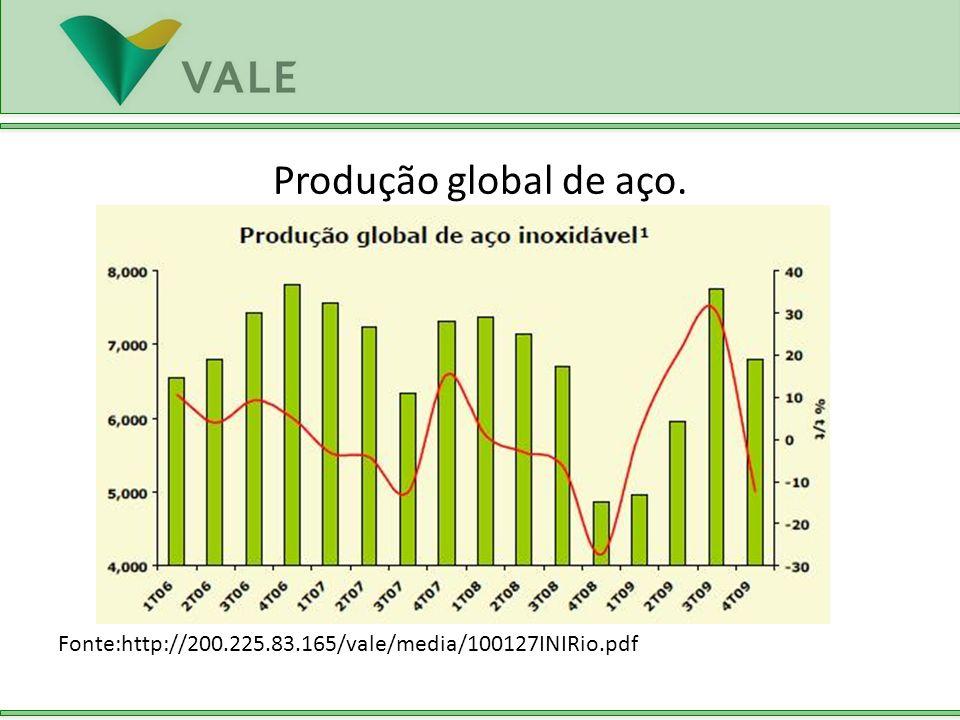 Fonte:http://200.225.83.165/vale/media/100127INIRio.pdf Produção global de aço.