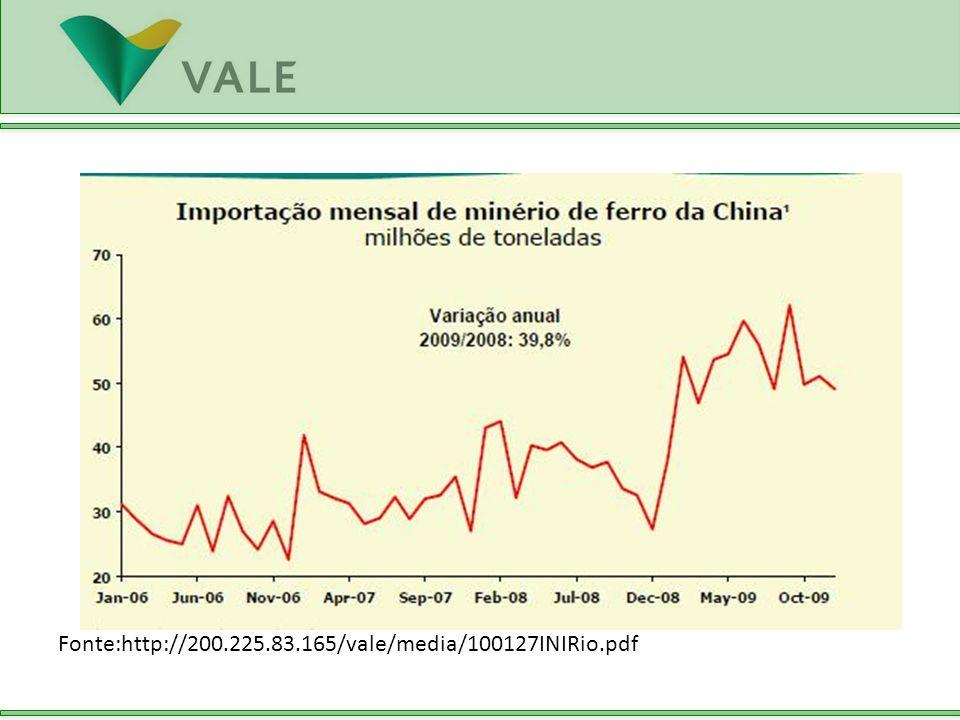 Fonte:http://200.225.83.165/vale/media/100127INIRio.pdf