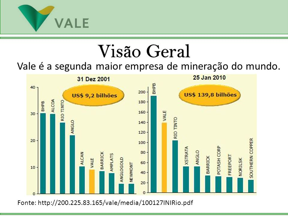Vale é a segunda maior empresa de mineração do mundo. Fonte: http://200.225.83.165/vale/media/100127INIRio.pdf