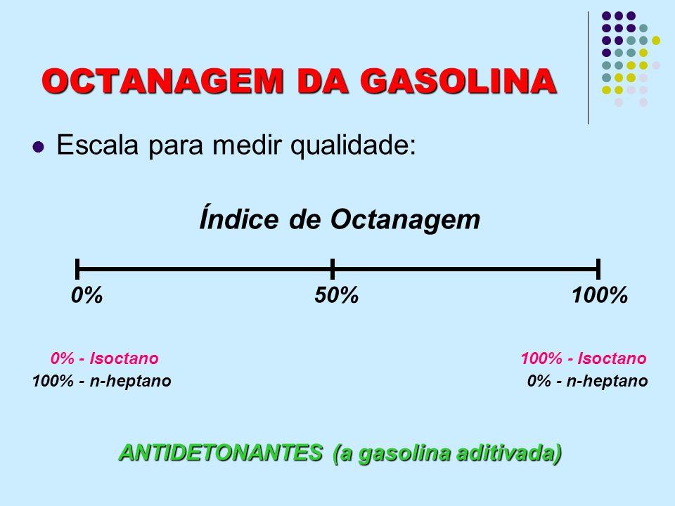OCTANAGEM DA GASOLINA Escala para medir qualidade: Índice de Octanagem 0% 50% 100% 0% - Isoctano 100% - Isoctano 100% - n-heptano 0% - n-heptano ANTID