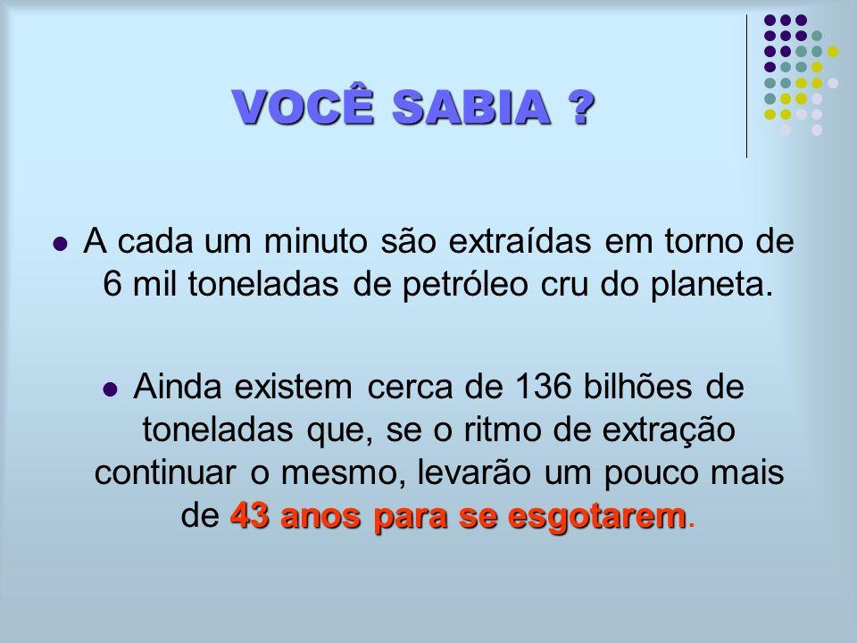 VOCÊ SABIA ? A cada um minuto são extraídas em torno de 6 mil toneladas de petróleo cru do planeta. 43 anos para se esgotarem Ainda existem cerca de 1