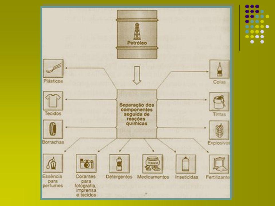GASOLINA GASOLINA Representa apenas entre 7% e 15% do petróleo bruto CRACKING* C 12 H 26 C 8 H 18 + 2 C 2 H 4 (*) Quebra, por aquecimento (450 o C – 700 o C) de Hidrocarbonetos maiores (querosene / óleos lubrificantes) em cadeias menores (gasolina).