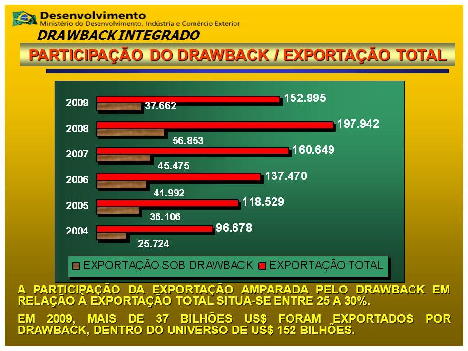 A PARTICIPAÇÃO DA EXPORTAÇÃO AMPARADA PELO DRAWBACK EM RELAÇÃO À EXPORTAÇÃO TOTAL SITUA-SE ENTRE 25 A 30%. EM 2009, MAIS DE 37 BILHÕES US$ FORAM EXPOR