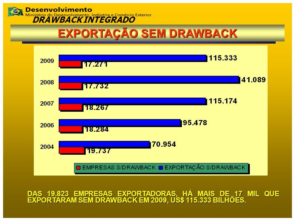 DAS 19.823 EMPRESAS EXPORTADORAS, HÁ MAIS DE 17 MIL QUE EXPORTARAM SEM DRAWBACK EM 2009, US$ 115.333 BILHÕES. DRAWBACK INTEGRADO EXPORTAÇÃO SEM DRAWBA